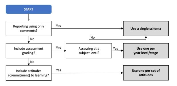 assessment-schema